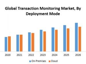 Global Transaction Monitoring Market