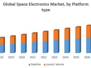 Global Space Electronics Market