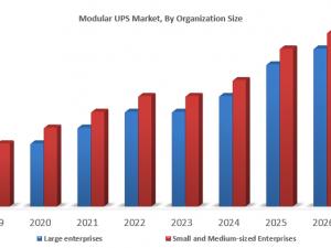 Modular UPS Market