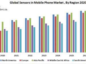 Global Sensors in Mobile Phone Market