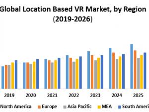 Global Location Based VR Market