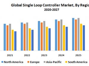Global Single Loop Controller Market