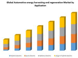 Automotive energy harvesting and regeneration Market: Industry Analysis and Forecast (2019-2026)