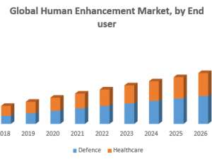 Human Enhancement Market – Industry Analysis and Forecast (2019-2026)
